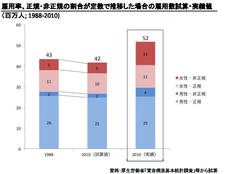 雇用率、正規・非正規の割合が定数で推移した場合の雇用数試算・実績値