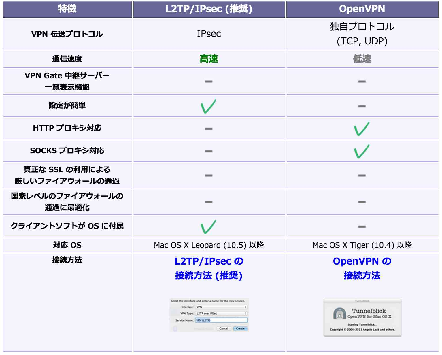 MacでVPN接続する場合のL2TP/IPsecとOpenVPNの違い