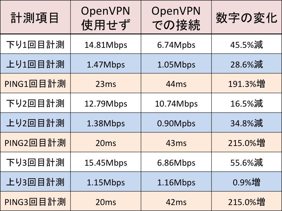 OpenVPNでどれだけ速度が落ちるか?その1