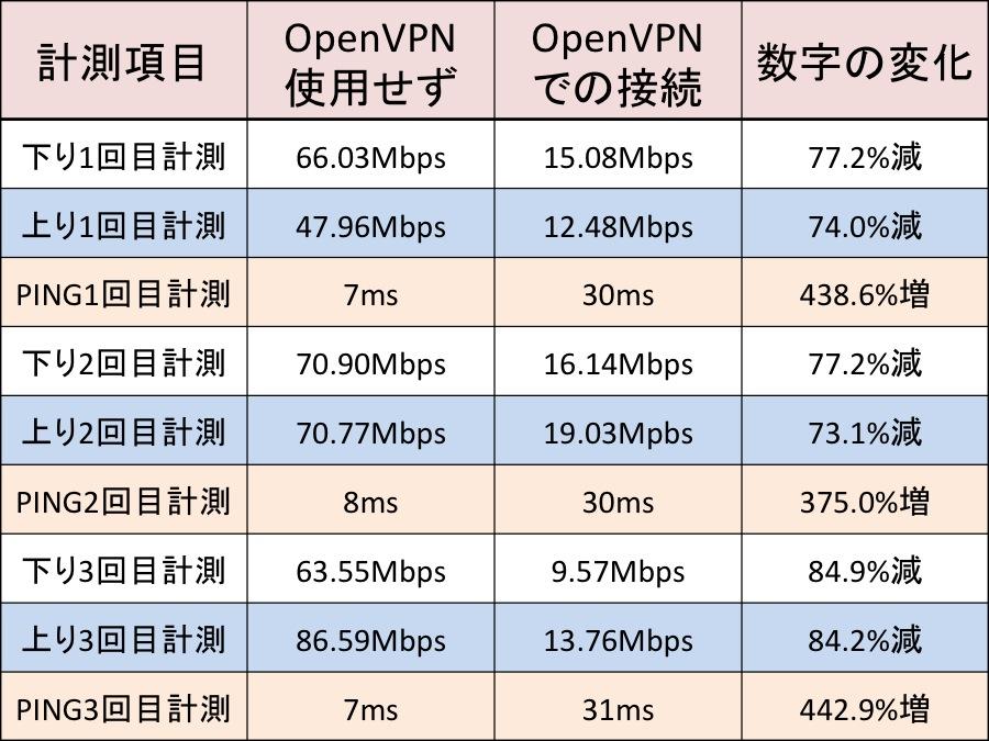 OpenVPNでどれだけ速度が落ちるか?その2