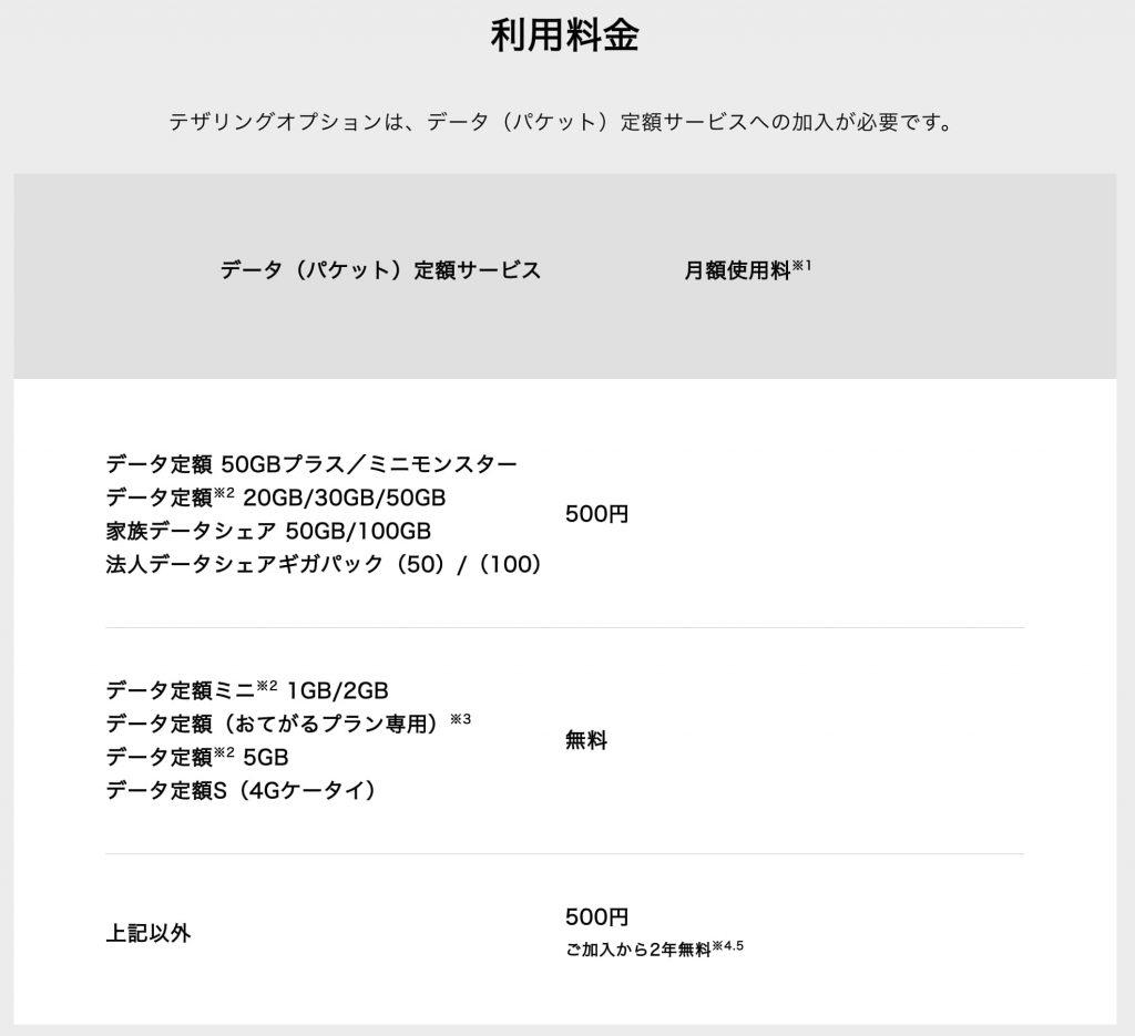 ソフトバンクのテザリング料金2019年〜