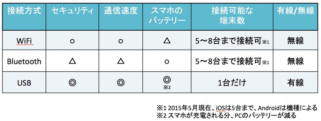 テザリング比較表(WiFi、Bluetooth、USB)