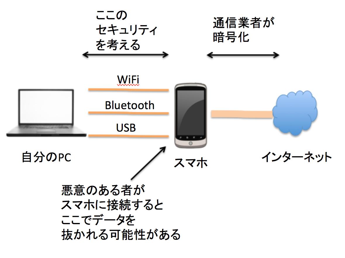 テザリングのセキュリティで考慮する通信範囲