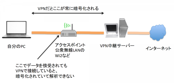 VPNのイメージ図