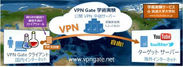VPNによる接続