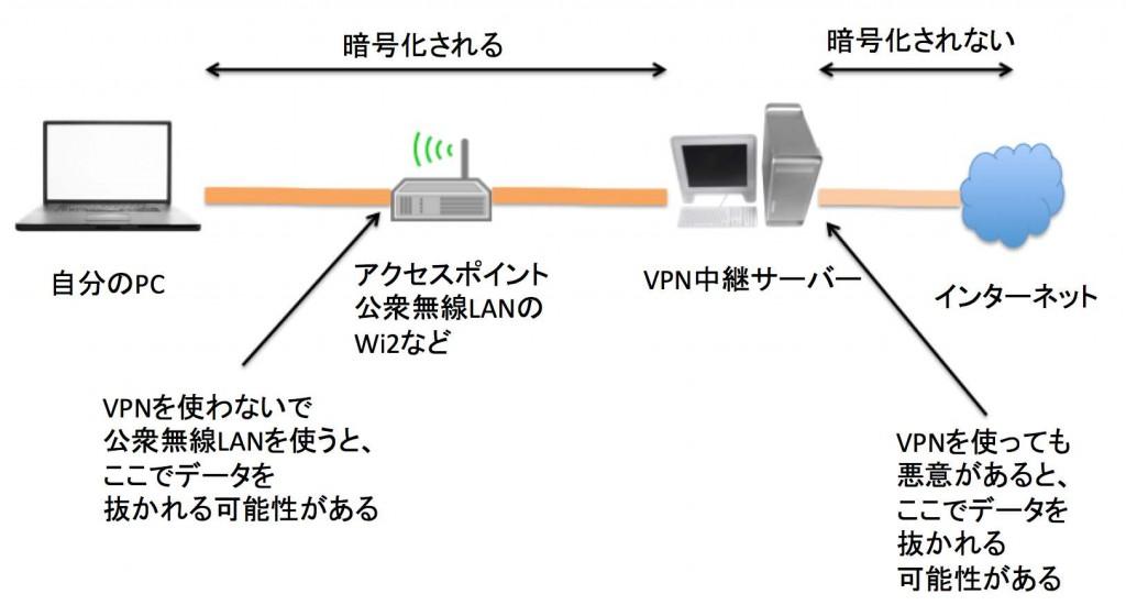 VPNで暗号化される範囲