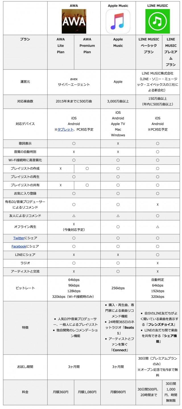 Apple Music、AWA、LINE MUSICの比較