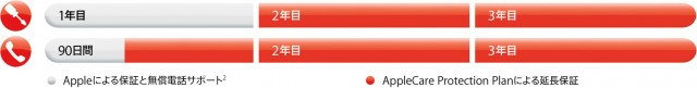 Appleによる保証と無償電話サポートとAppleCare Protection Planによる延長保証