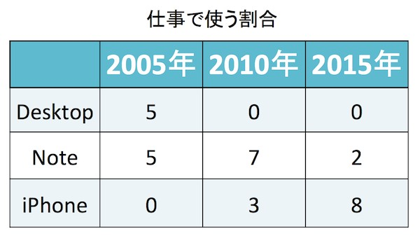 本田直之さんのモバイル環境の変化