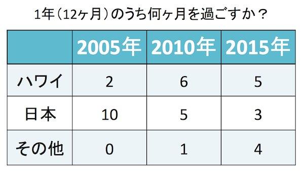 本田直之さんのハワイと日本とその他の国にいる割合