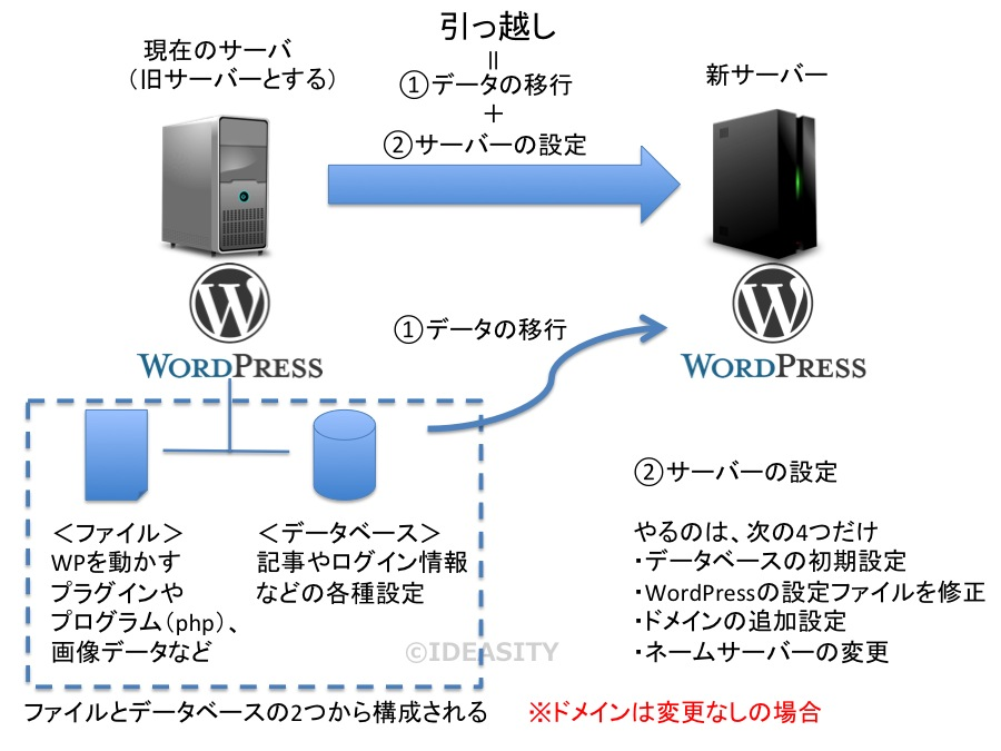WordPressの引っ越し(サーバー変更)の全体像