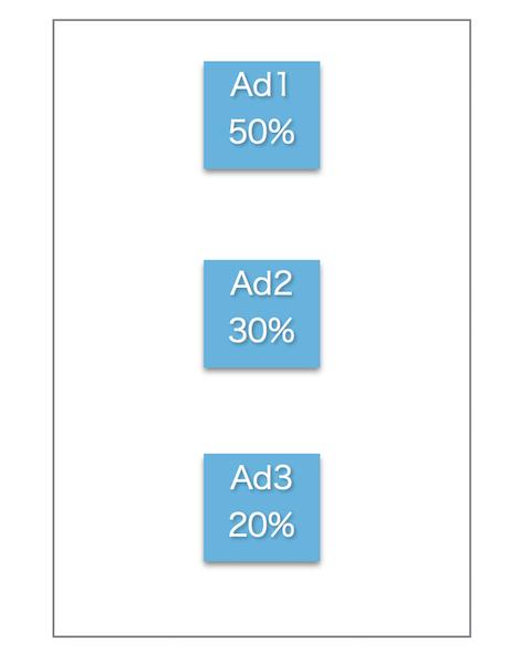 アドセンス広告の貼り付け位置による収益割合