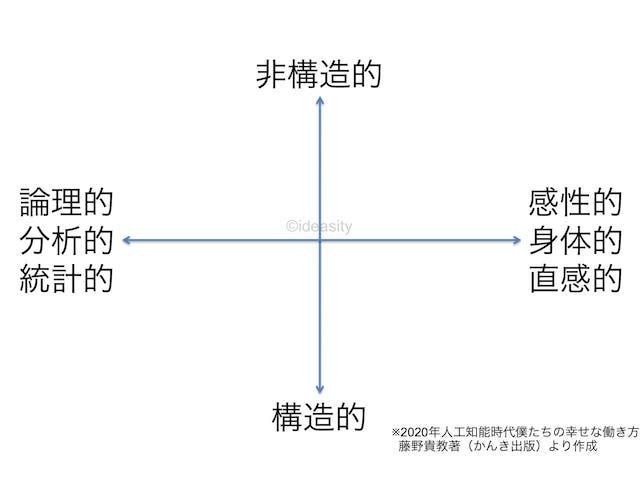 AIの苦手領域から仕事の価値を考えるための2つの軸(藤野貴教さんの著書「2020年人工知能時代僕たちの幸せな働き方」より)