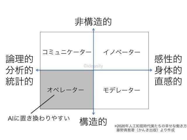 人工知能時代に4つの領域から分かる職業(藤野貴教さんの著書「2020年人工知能時代僕たちの幸せな働き方」より)