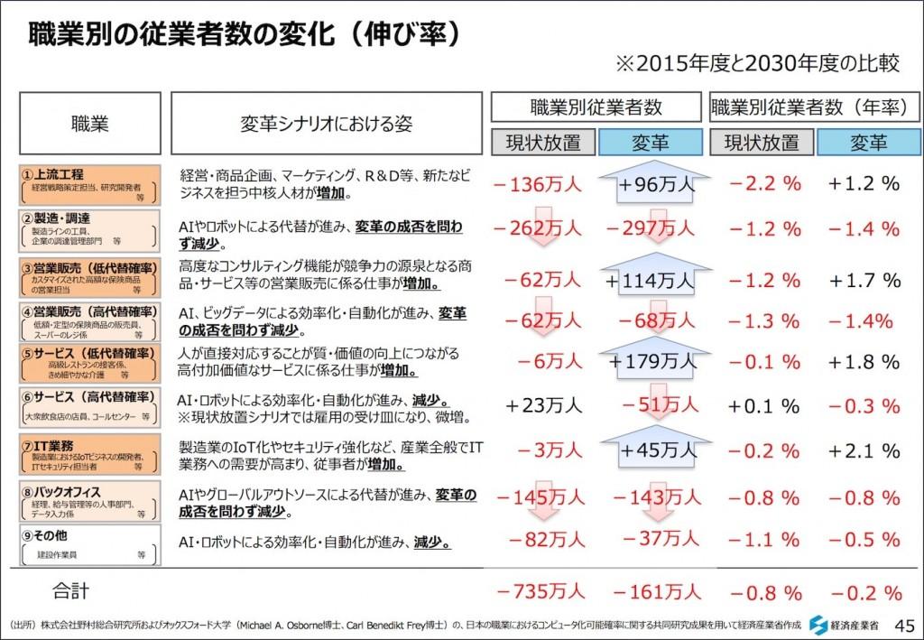 経済産業省による2030年の対2015年比の雇用の試算