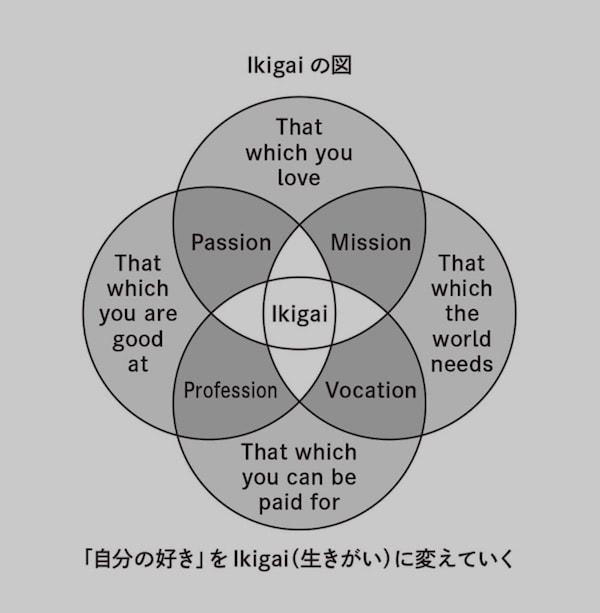 Ikigaiの図