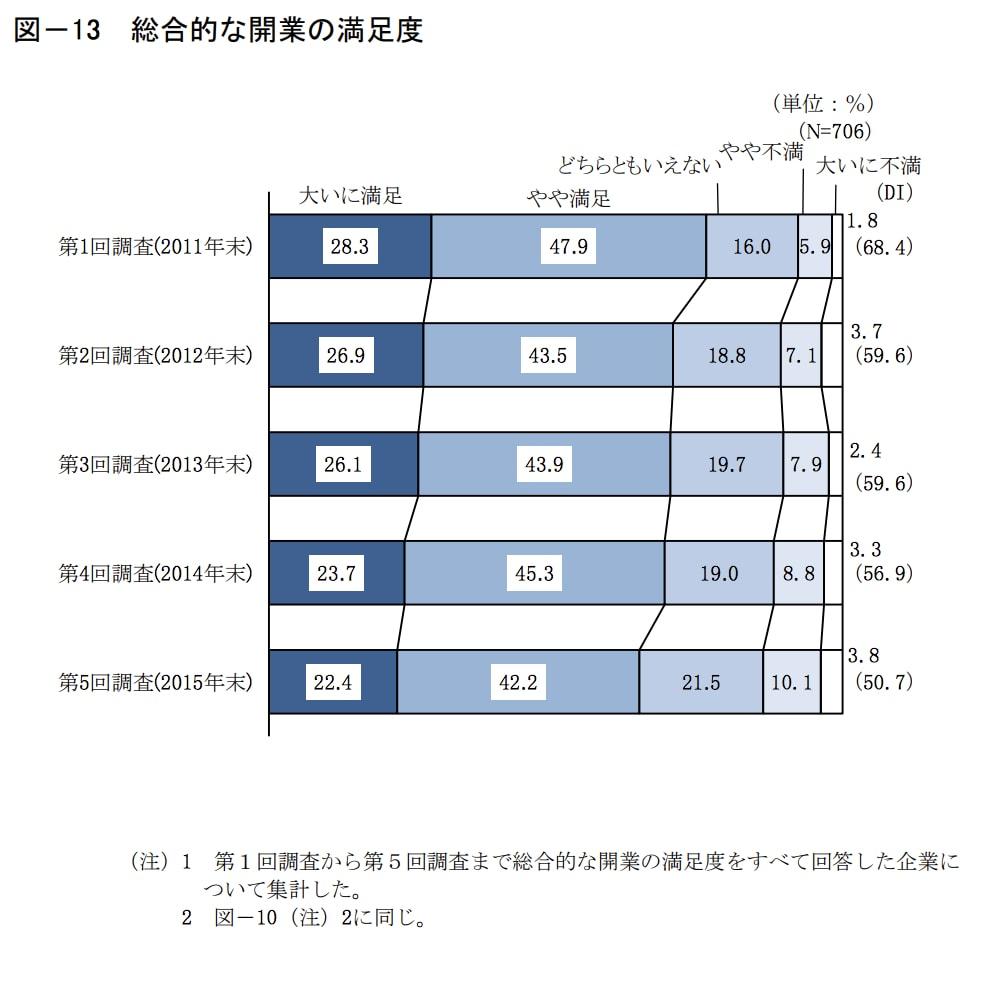 起業後の総合満足度の推移