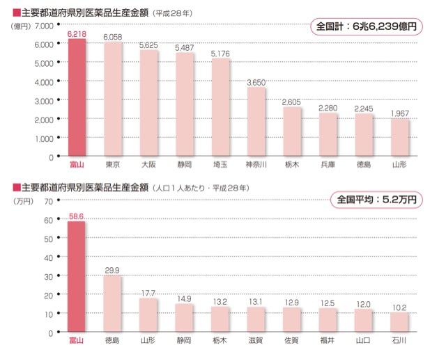 富山県の薬産業のデータ
