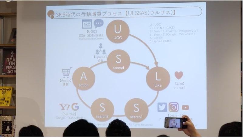 ULSSASの循環図